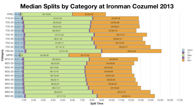 Median Splits by Age Group at Ironman Cozumel 2013