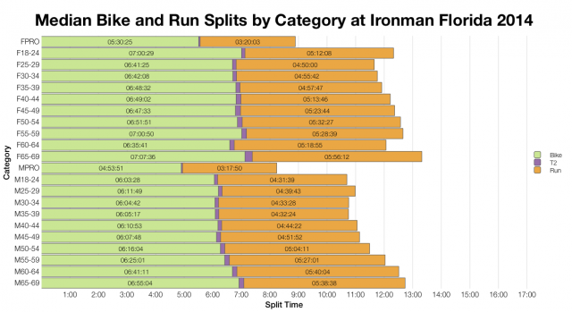 Median Bike and Run Splits by Category at Ironman Florida 2014