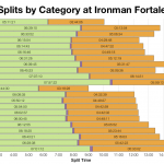 Median Splits by Age Group at Ironman Fortaleza 2014