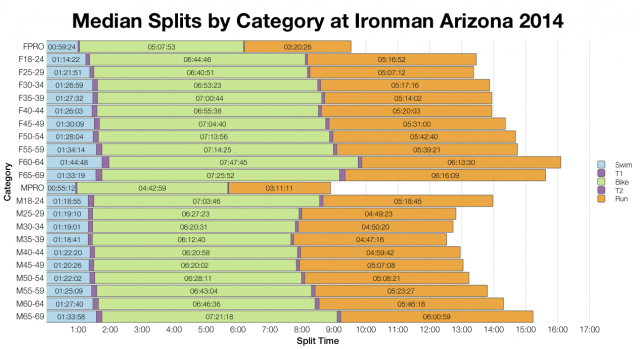 Median Splits by Age Group at Ironman Arizona 2014