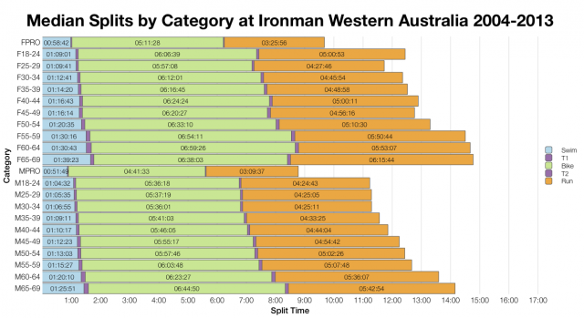 Median Splits by Age Group at Ironman Western Australia 2004-2013