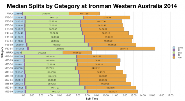 Median Splits by Age Group at Ironman Western Australia 2014