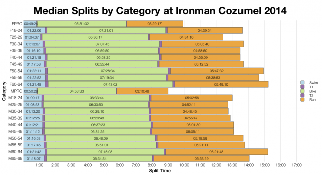 Median Splits by Age Group at Ironman Cozumel 2014