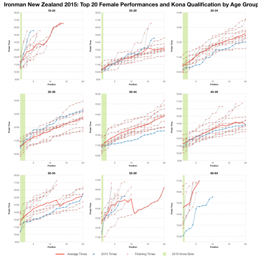 Top Twenty Female Performances and Kona Qualification by Age Group at Ironman New Zealand 2015