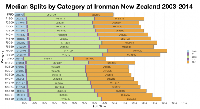Median Splits by Category at Ironman New Zealand 2003 - 2014