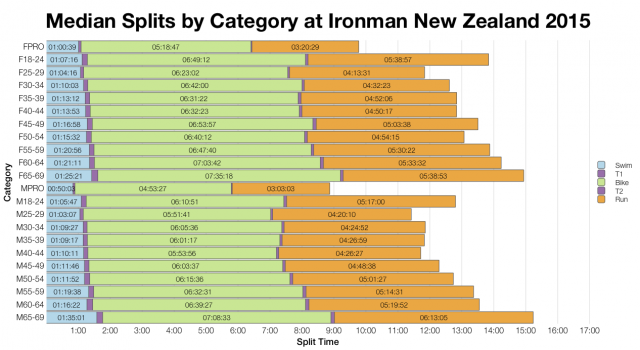Median Splits by Category at Ironman New Zealand 2015