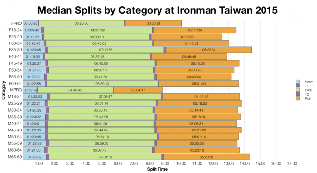 Median Splits by Age Group at Ironman Taiwan 2015