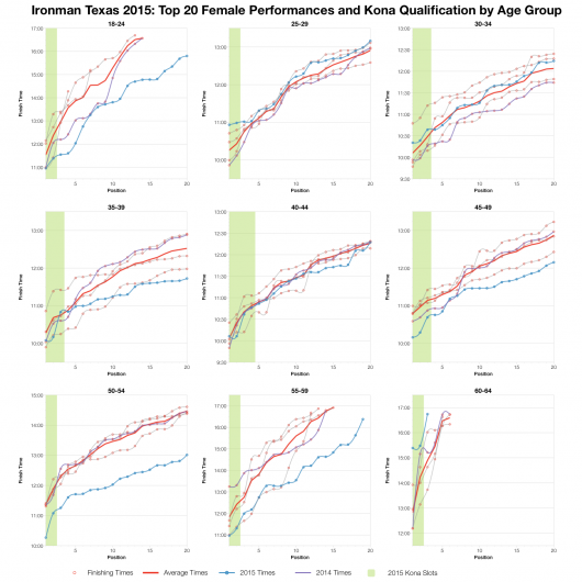 Top Twenty Female Performances and Kona Qualification by Age Group at Ironman Texas 2015