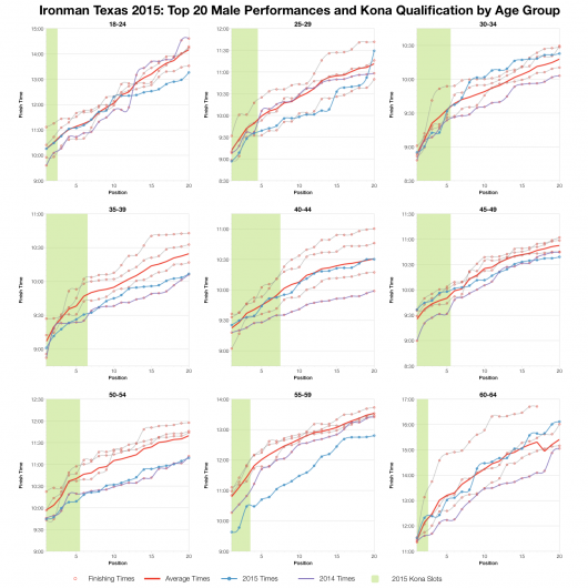 Top Twenty Male Performances and Kona Qualification by Age Group at Ironman Texas 2015