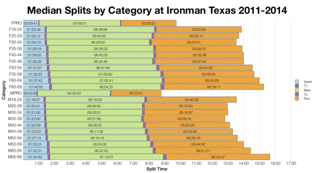 Median Splits by Age Group at Ironman Texas 2011-2014