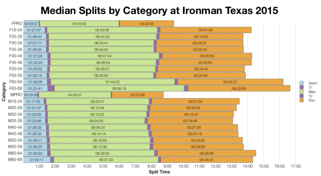 Median Splits by Age Group at Ironman Texas 2015