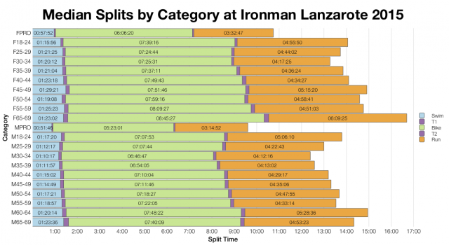 Median Splits by Age Group at Ironman Lanzarote 2015