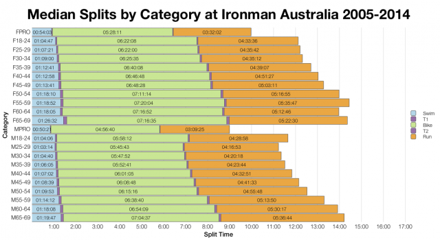 Median Splits by Age Group at Ironman Australia 2005-2014