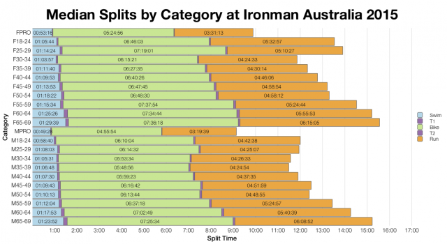 Median Splits by Age Group at Ironman Australia 2015