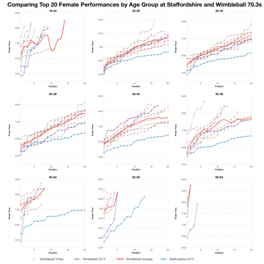 Comparing Top 20 Female Performances by Age Group at Staffordshire and Wimbleball 70.3
