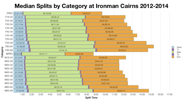 Median Splits by Age Group at Ironman Cairns 2012-2014