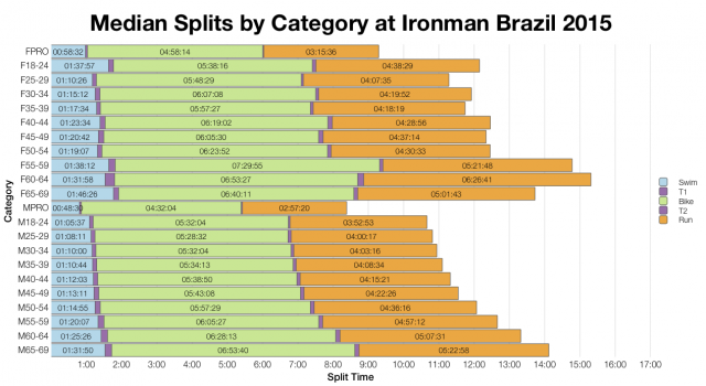 Median Splits by Age Group at Ironman Brazil 2015