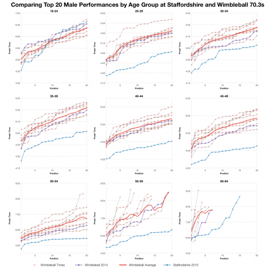Comparing Top 20 Male Performances by Age Group at Staffordshire and Wimbleball 70.3