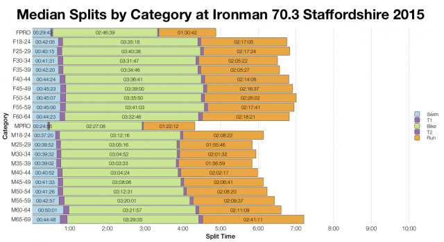 Median Splits by Age Group at Ironman 70.3 Staffordshire 2015