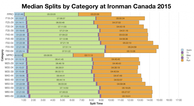 Median Splits by Age Group at Ironman Canada 2015