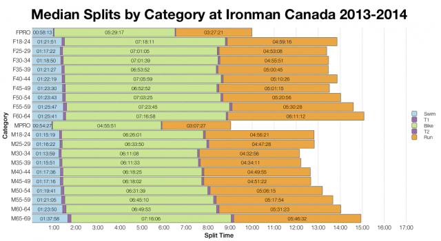 Median Splits by Age Group at Ironman Canada 2013-2014