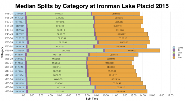Median Splits by Age Group at Ironman Lake Placid 2015
