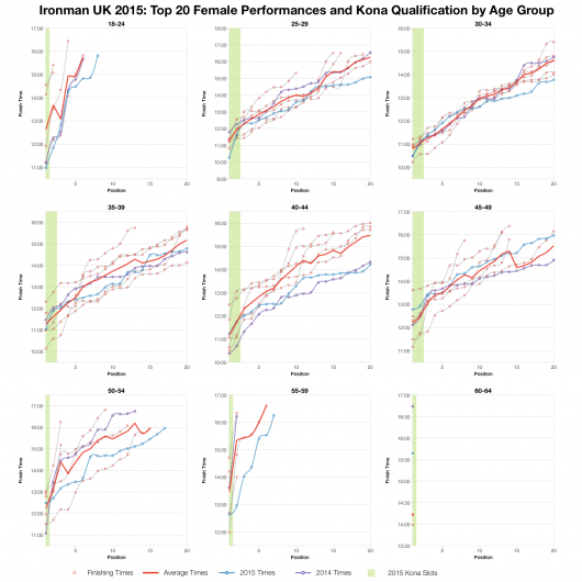 Top Twenty Female Performances and Kona Qualification by Age Group at Ironman UK 2015