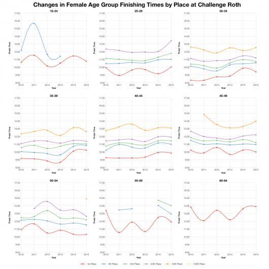 Changes in Female Age Group Finishing Times by Place at Challenge Roth