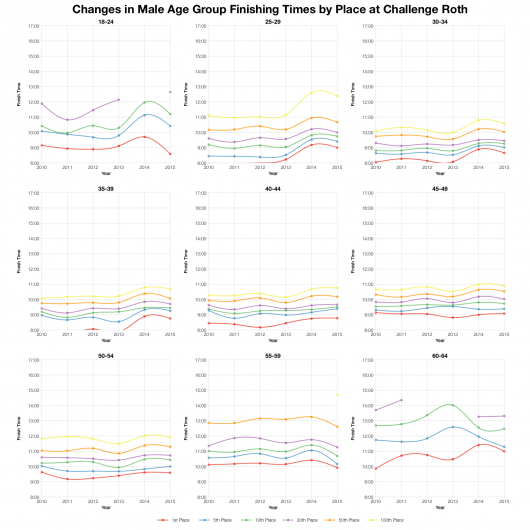 Changes in Male Age Group Finishing Times by Place at Challenge Roth
