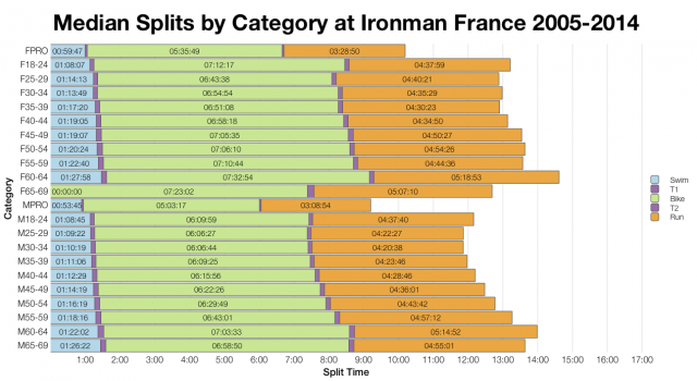 Median Splits by Age Group at Ironman France 2005-2014
