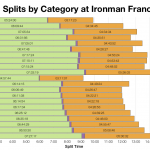 Median Splits by Age Group at Ironman France 2015