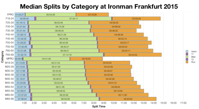 Median Splits by Age Group at Ironman Frankfurt 2015