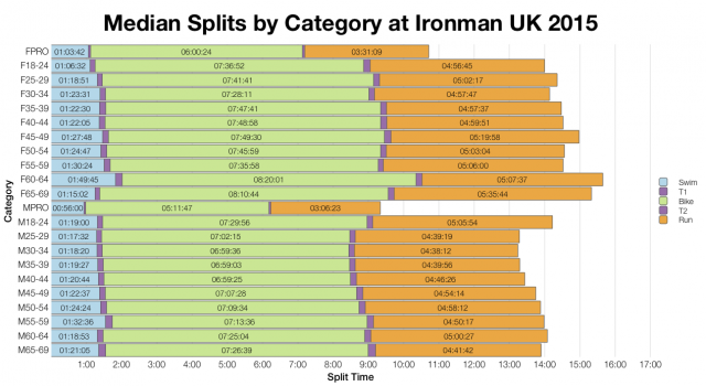 Median Splits by Age Group at Ironman UK 2015