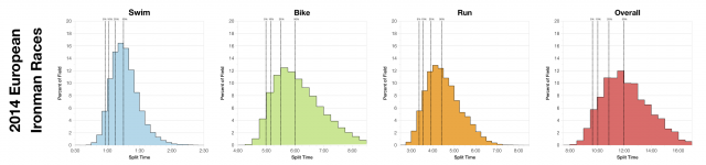 Distributions of Finisher Splits for All 2014 European Ironman Races