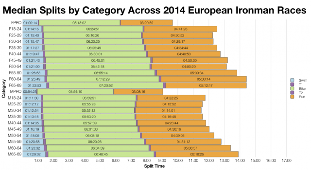 Median splits by Age Group Across All 2014 European Ironman Races