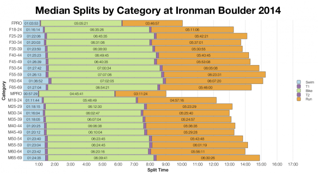 Median Splits by Age Group at Ironman Boulder 2014