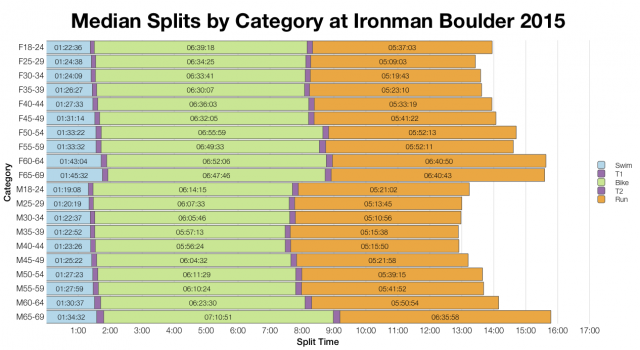 Median Splits by Age Group at Ironman Boulder 2015