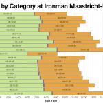 Median Splits by Age Groups At Ironman Maastricht-Limburg 2015
