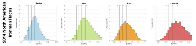 Distribution of Finisher Splits Across 2014 North American Ironman Races