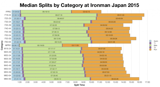 Median Splits by Age Group at Ironman Japan 2015