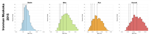 Distribution of Finisher Splits at Ironman Muskoka 2015