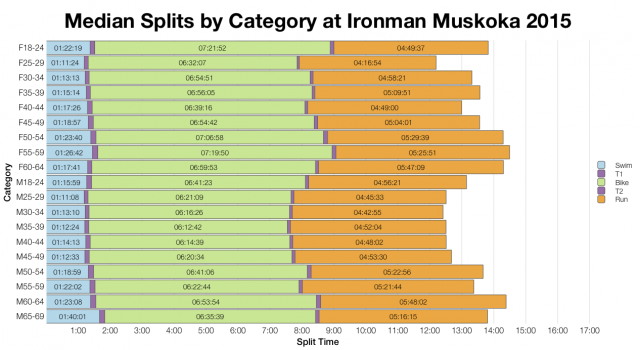 Median Splits by Age Group at Ironman Muskoka 2015