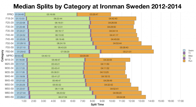 Median Splits by Category at Ironman Sweden 2012-2014