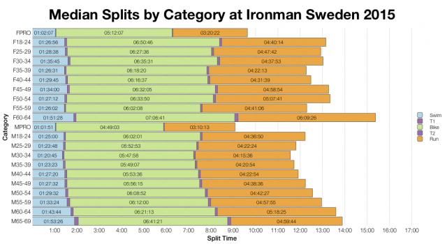 Median Splits by Category at Ironman Sweden 2015