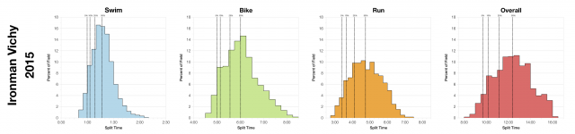 Distribution of Finisher Splits at Ironman Vichy 2015