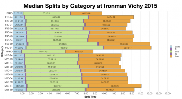 Median Splits by Age Group at Ironman Vichy 2015