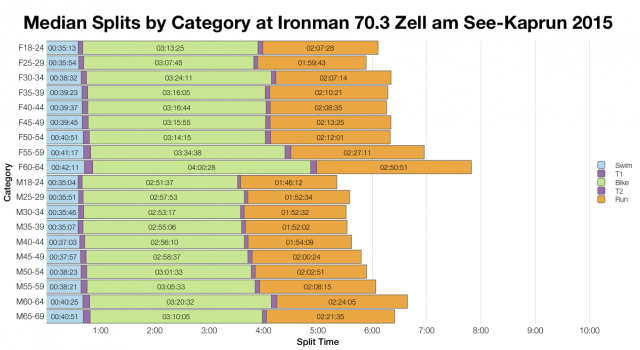 Median Splits by Age Group at Ironman 70.3 Zell am See-Kaprun 2015