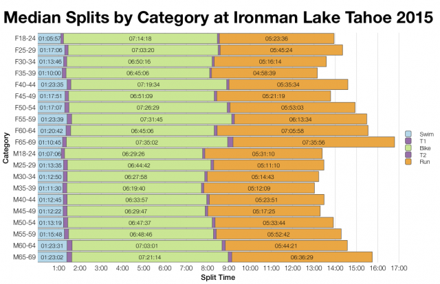 Median Splits by Age Group at Ironman Lake Tahoe 2015