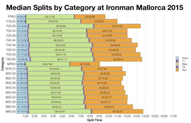 Median Splits by Age Group at Ironman Mallorca 2015