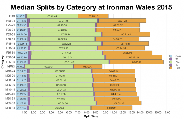 Median Splits by Age Group at Ironman Wales 2015